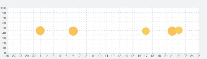 賃貸スタイル - 周辺施設から賃貸・マンション・アパート・一戸建てを検索の話題指数グラフ(7月25日(日))