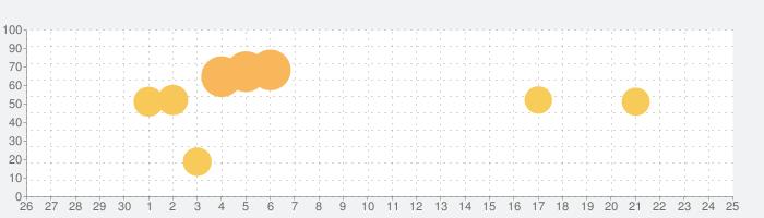 くまモンの無料スタンプの話題指数グラフ(7月25日(日))