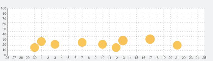 music.jpブックリーダーの話題指数グラフ(10月25日(月))