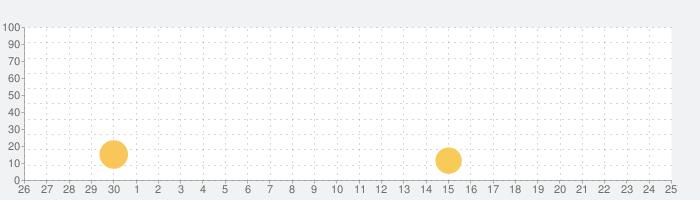 Liveuamapの話題指数グラフ(10月25日(月))