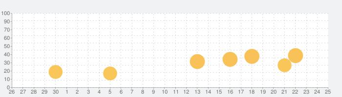 マイル貯め方 ANAやJALのマイルを貯めるの話題指数グラフ(10月25日(月))
