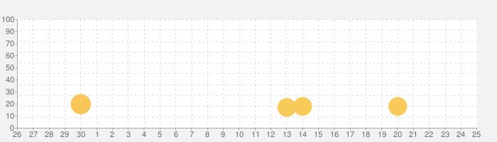 Tango版ファミリーバーンの話題指数グラフ(7月25日(日))