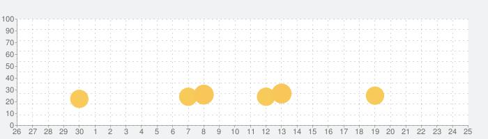 タシテケス なぞってたしてけすパズルの話題指数グラフ(7月25日(日))