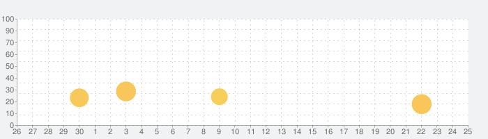 クロスワード パズルを解いて懸賞応募-クロスワードde懸賞の話題指数グラフ(7月25日(日))
