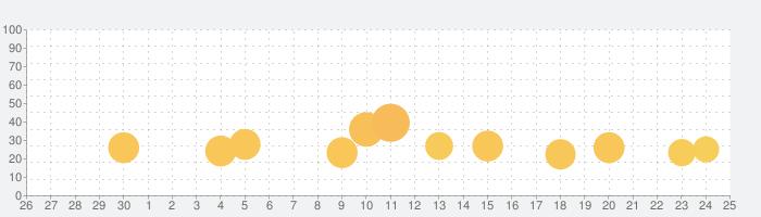 クランキーセレブレーションの話題指数グラフ(10月25日(月))