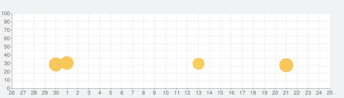 ぼくのレストラン3DX かわいい料理、レストラン育成ゲームの話題指数グラフ(7月25日(日))