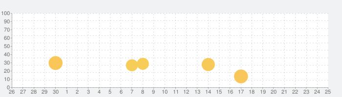 かず:こども ゆびドリルの話題指数グラフ(7月25日(日))