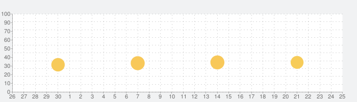 SmartRuler - 定規アプリ, 計測, 身長測定の話題指数グラフ(10月25日(日))