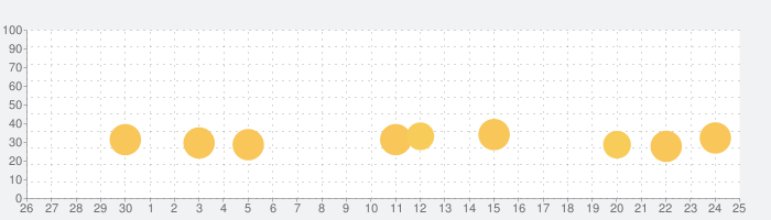 Bunny Pop!の話題指数グラフ(7月25日(日))