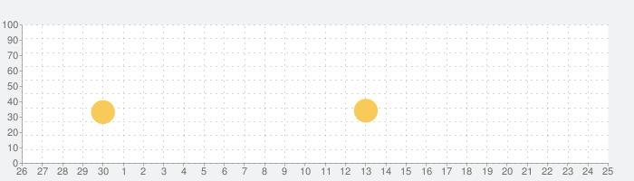 Psíquicos - lectura psíquica y lecturas de tarotの話題指数グラフ(7月25日(日))