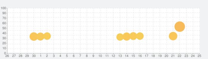 Beholderの話題指数グラフ(10月25日(日))