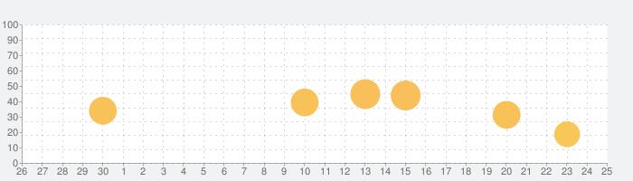 私の目覚まし時計の話題指数グラフ(10月25日(日))