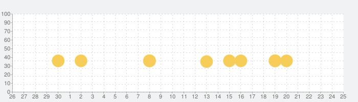 ScratchJrの話題指数グラフ(7月25日(日))