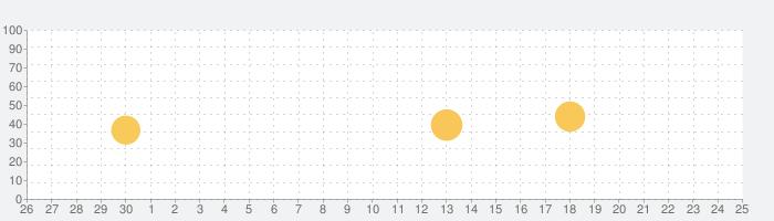 新宿の母しあわせ感涙占い~元祖行列のできる占い師の話題指数グラフ(7月25日(日))