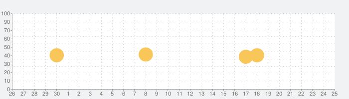 Dream Zone: Dating simulator & Interactive storiesの話題指数グラフ(10月25日(月))