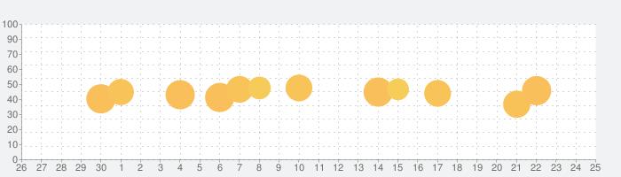 GO Keyboard-Emojis&Cool Themesの話題指数グラフ(10月25日(日))