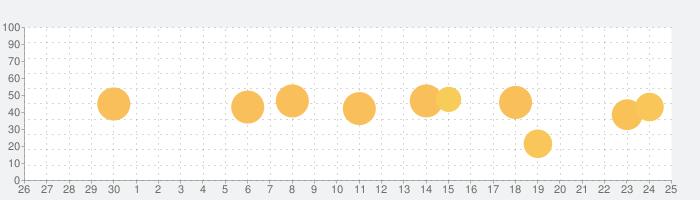 AirMeasure - 拡張現実測定キットの話題指数グラフ(10月25日(日))