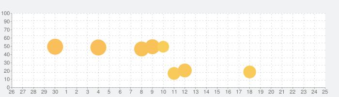 運行管理者試験 (貨物)「30日合格プログラム」の話題指数グラフ(7月25日(日))