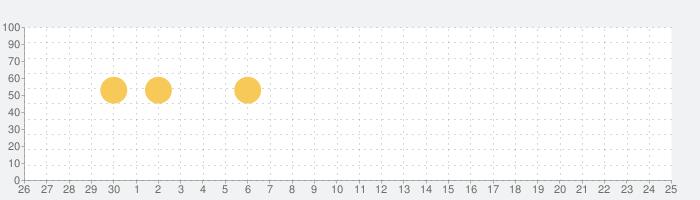 無音カメラ [最高画質]の話題指数グラフ(7月25日(日))