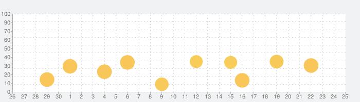 Boop Kids - スマート育児&子ども向けゲームの話題指数グラフ(10月25日(月))