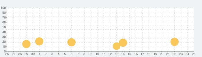 算数を簡単に(Math Learner 数学)の話題指数グラフ(10月25日(日))
