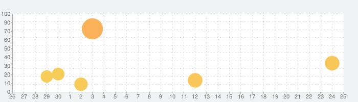 トッカ・ロボット・ラボ (Toca Robot Lab)の話題指数グラフ(10月25日(月))