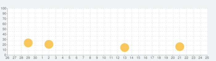 KaLibの話題指数グラフ(10月25日(月))