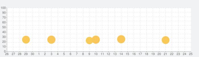 Strange Telephoneの話題指数グラフ(5月25日(月))