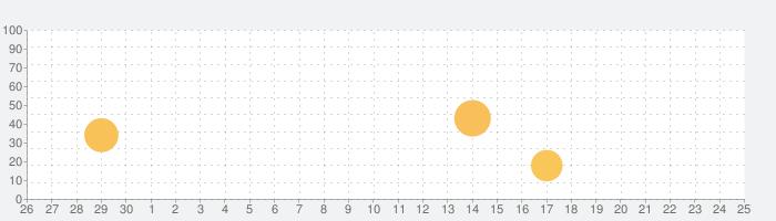 格安航空券 — 価格全航空会社を比較 格安航空券検索の話題指数グラフ(10月25日(月))