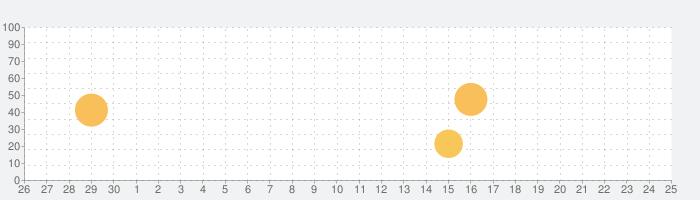 Le Parisien : l'info en directの話題指数グラフ(10月25日(月))