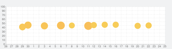 聖書の話題指数グラフ(10月25日(月))