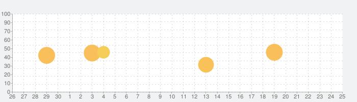 Uuuの話題指数グラフ(10月25日(日))