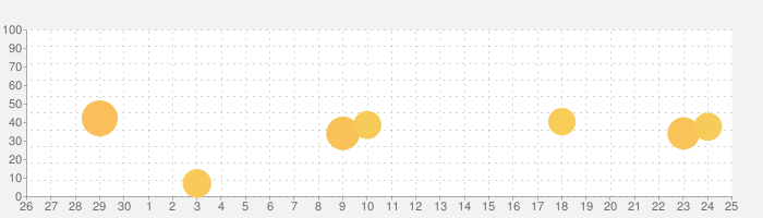 翻訳 & 辞書 - 翻訳機の話題指数グラフ(10月25日(月))