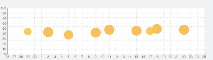 タクシーメーターの話題指数グラフ(10月25日(月))