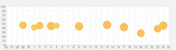 Michi・道の駅、温泉、キャンプ場・全国のオフライン地図の話題指数グラフ(10月25日(月))