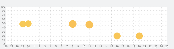 Titanium Backup PRO Key ★ root neededの話題指数グラフ(7月25日(日))
