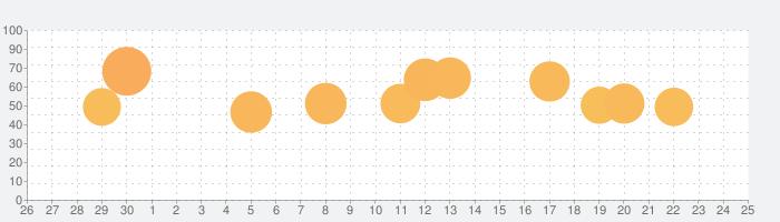 ホール.ioの話題指数グラフ(5月25日(月))
