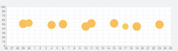 週刊東洋経済の話題指数グラフ(10月25日(月))