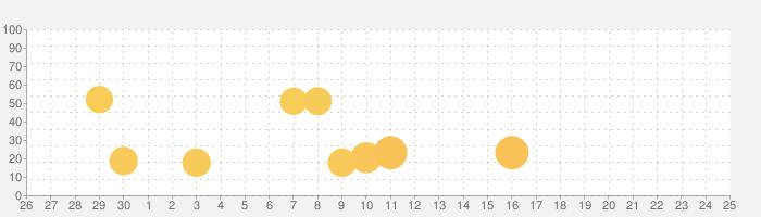 Mini Piano Proの話題指数グラフ(7月25日(日))