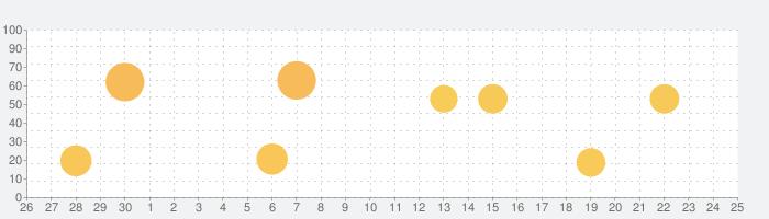 Messenger – 無料のSMSとビデオ通話の話題指数グラフ(5月25日(月))