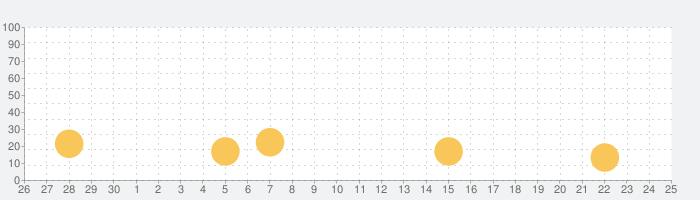 ぐんゆう!の話題指数グラフ(5月25日(月))