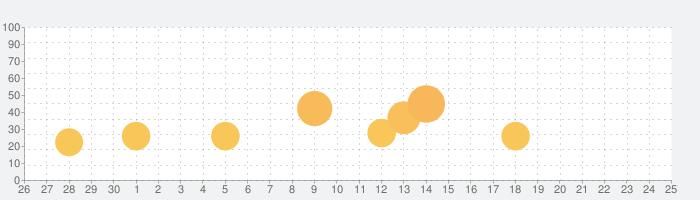 CRスーパー海物語IN沖縄4の話題指数グラフ(10月25日(月))