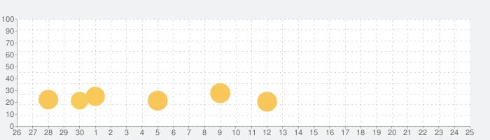 激Jパチスロ グレートキングハナハナの話題指数グラフ(10月25日(月))