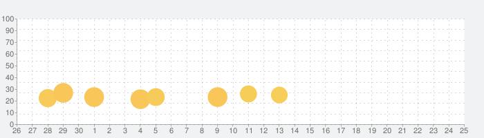 恐竜の楽園ーBabyBus 子ども・幼児向けの話題指数グラフ(10月25日(日))