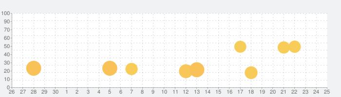 暗記ドリルメーカー ライセンスキーの話題指数グラフ(7月25日(日))