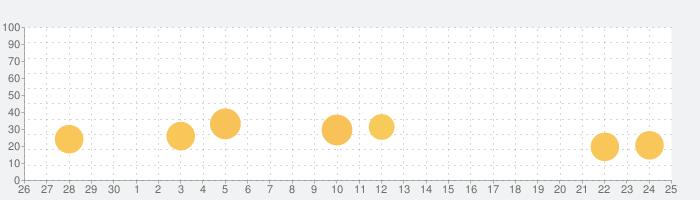名前で超当たる占い【姓名判断占い大集合】の話題指数グラフ(10月25日(日))