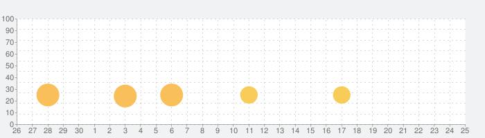毎日プランナー - 毎日書くToDoリスト・タスク管理アプリの話題指数グラフ(7月25日(日))