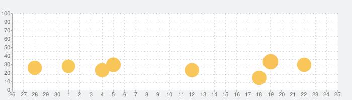 NBCアプリの話題指数グラフ(10月25日(月))