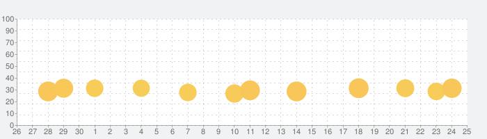 Bingo Frenzy: ビンゴゲーム!の話題指数グラフ(10月25日(月))