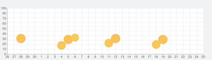 佐川急便公式アプリの話題指数グラフ(10月25日(月))